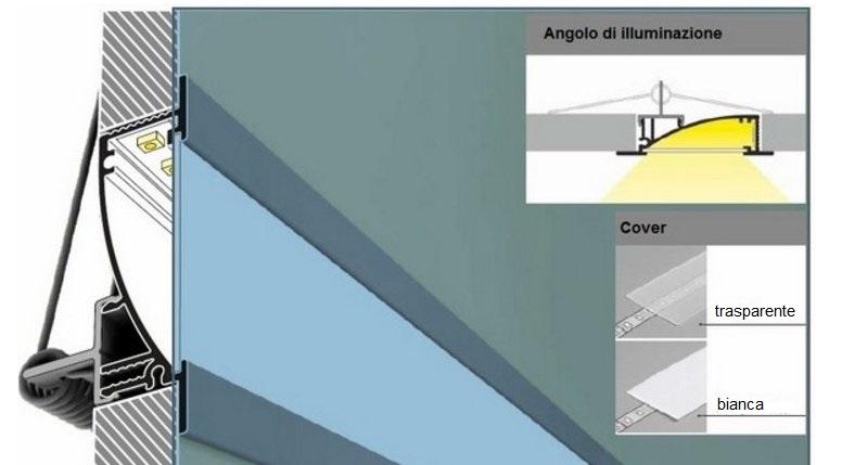 profilo led per cartongesso flat