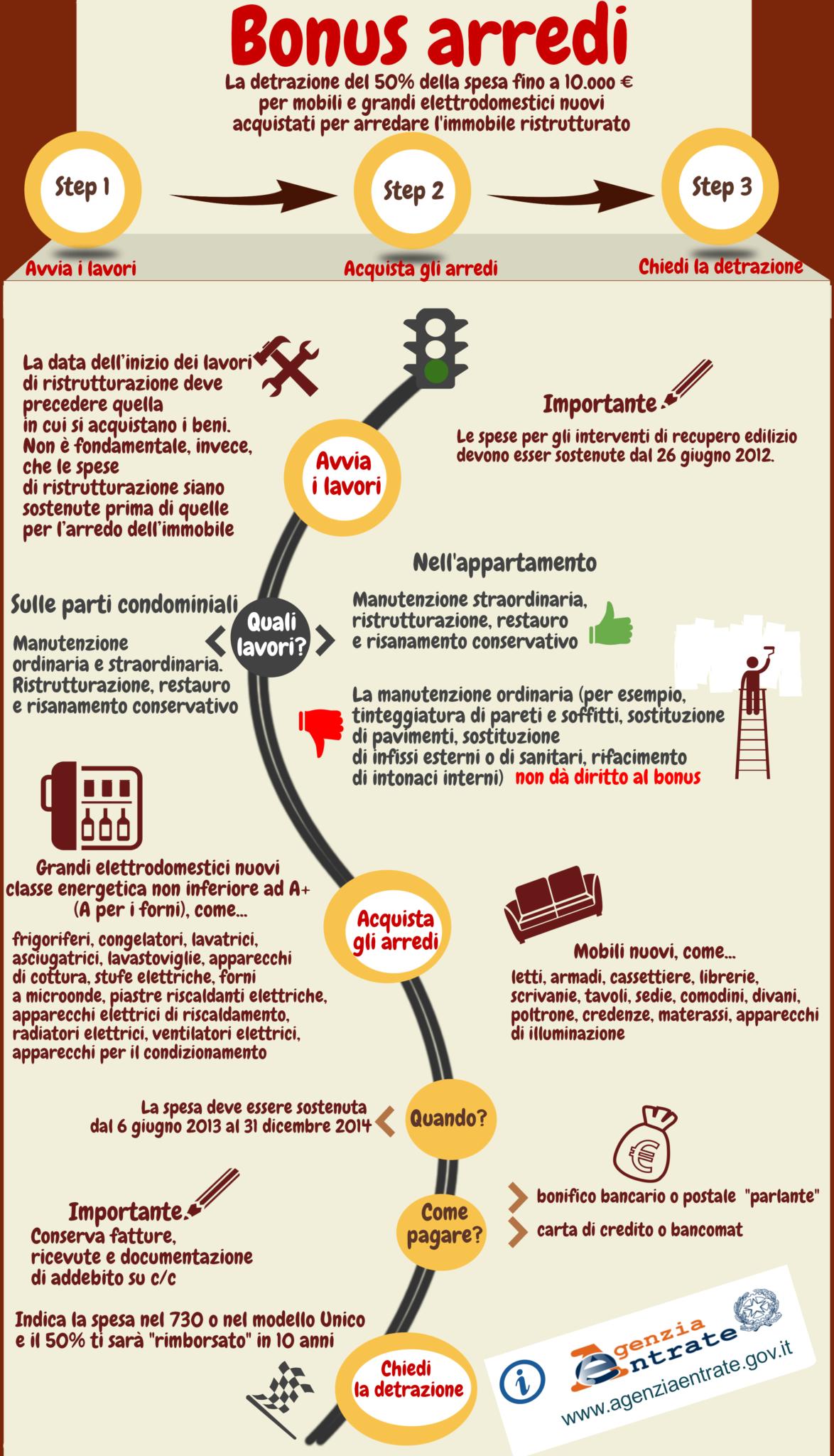 Detrazione fiscale e led vendita illuminazione - Acquisto mobili detrazione 2014 ...
